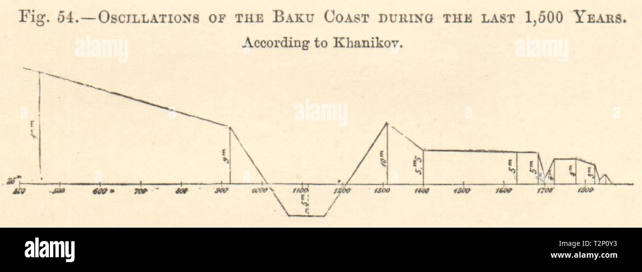 Baku coast oscillations graph last 1500 years. Azerbaijan. Graph. SMALL 1885 - Stock Image