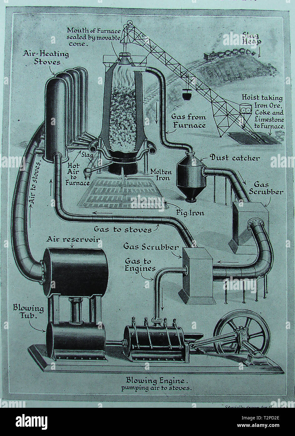 A 1940's pictorial diagram of the workings of a British blast furnace and its vaious processes - Stock Image