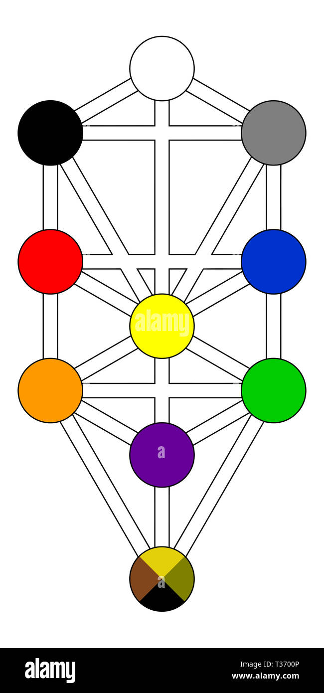 kabbalah tree of life alchemy jewish colors numerology