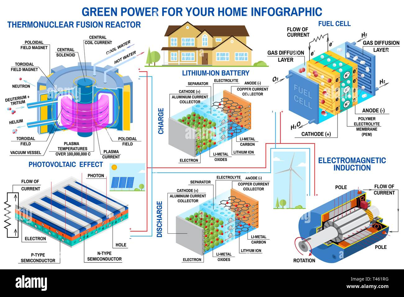 Green power generation infographic Wind turbine, solar panel, battery, fusion reactor, fuel cell Vector. Receive energy from thermonuclear fusion and converts chemical potential energy into electrical Stock Vector