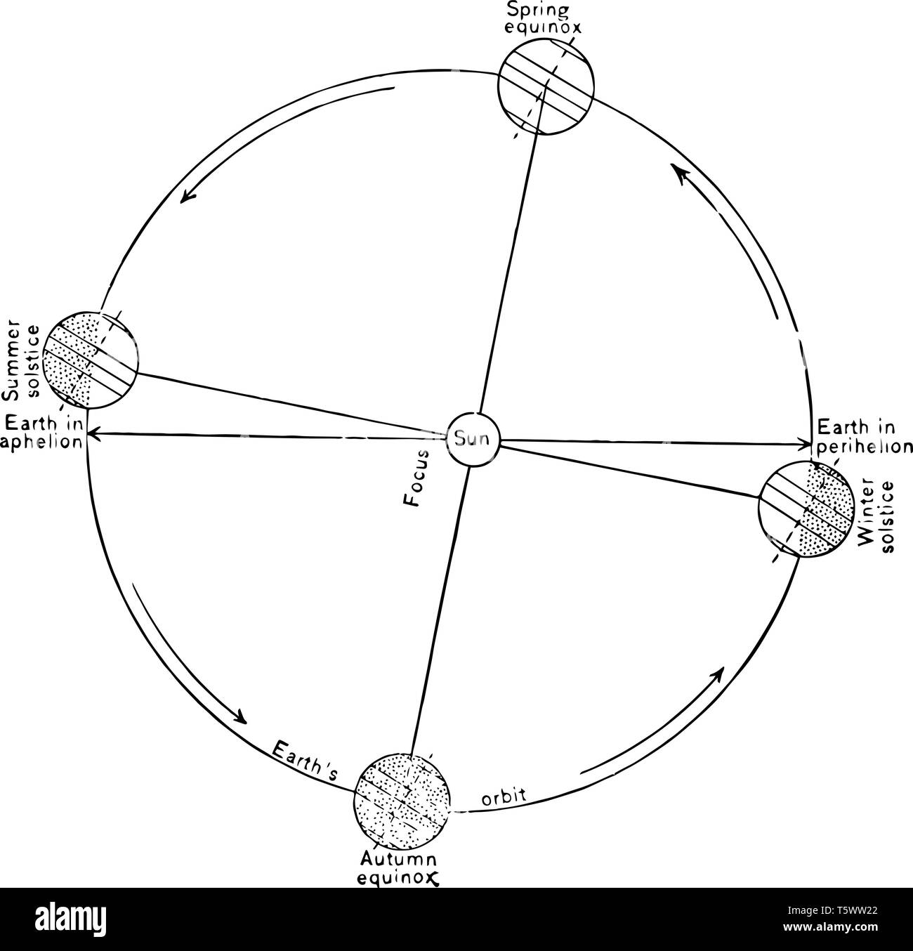 relative positions of the earth and the sun during the spring equinox the  summer solstice the autumn equinox and the winter solstic vintage line drawi