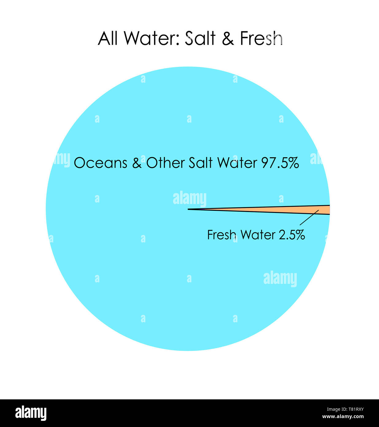 Pie Chart Total Freshwater Withdrawals 2005