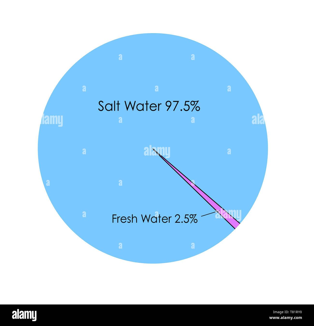 Salt Water Vs Fresh Water Infographic Stock Photo Alamy