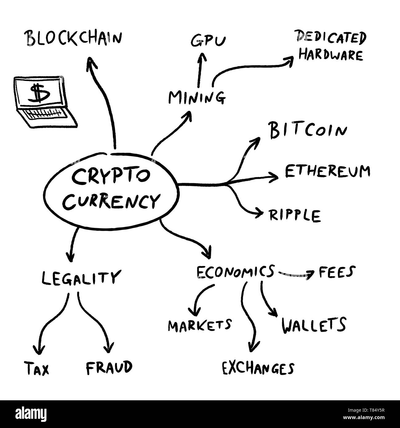 Crypto currency mind map - blockchain business problems and issues chart. Vector graphics. - Stock Vector