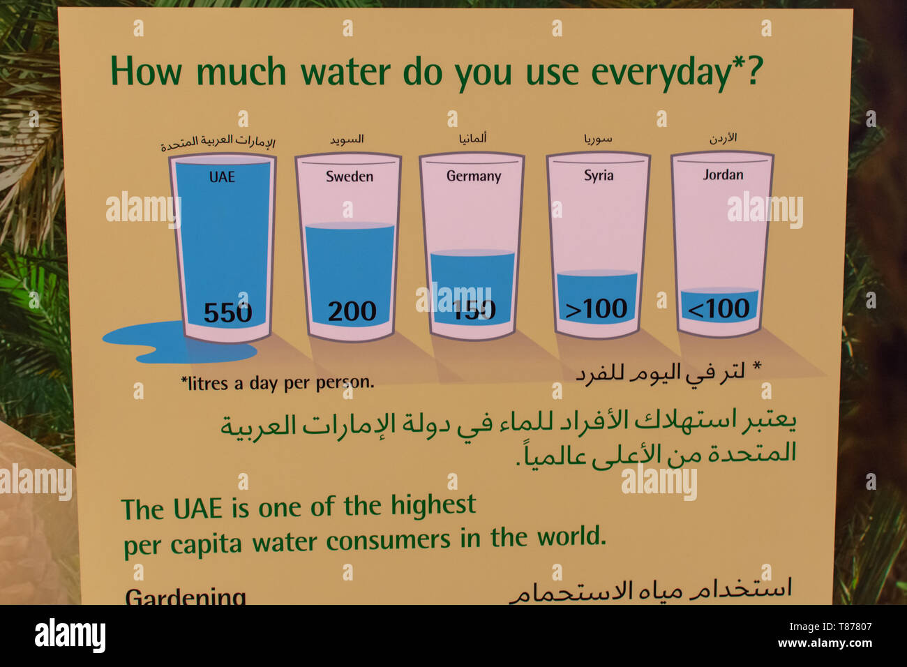 'Al Ain, Abu Dhabi/United Arab Emirates - 4/3/2019 - Litres a Day Water Use or Consumption sign in UAE in English and Arabic for Education.' - Stock Image