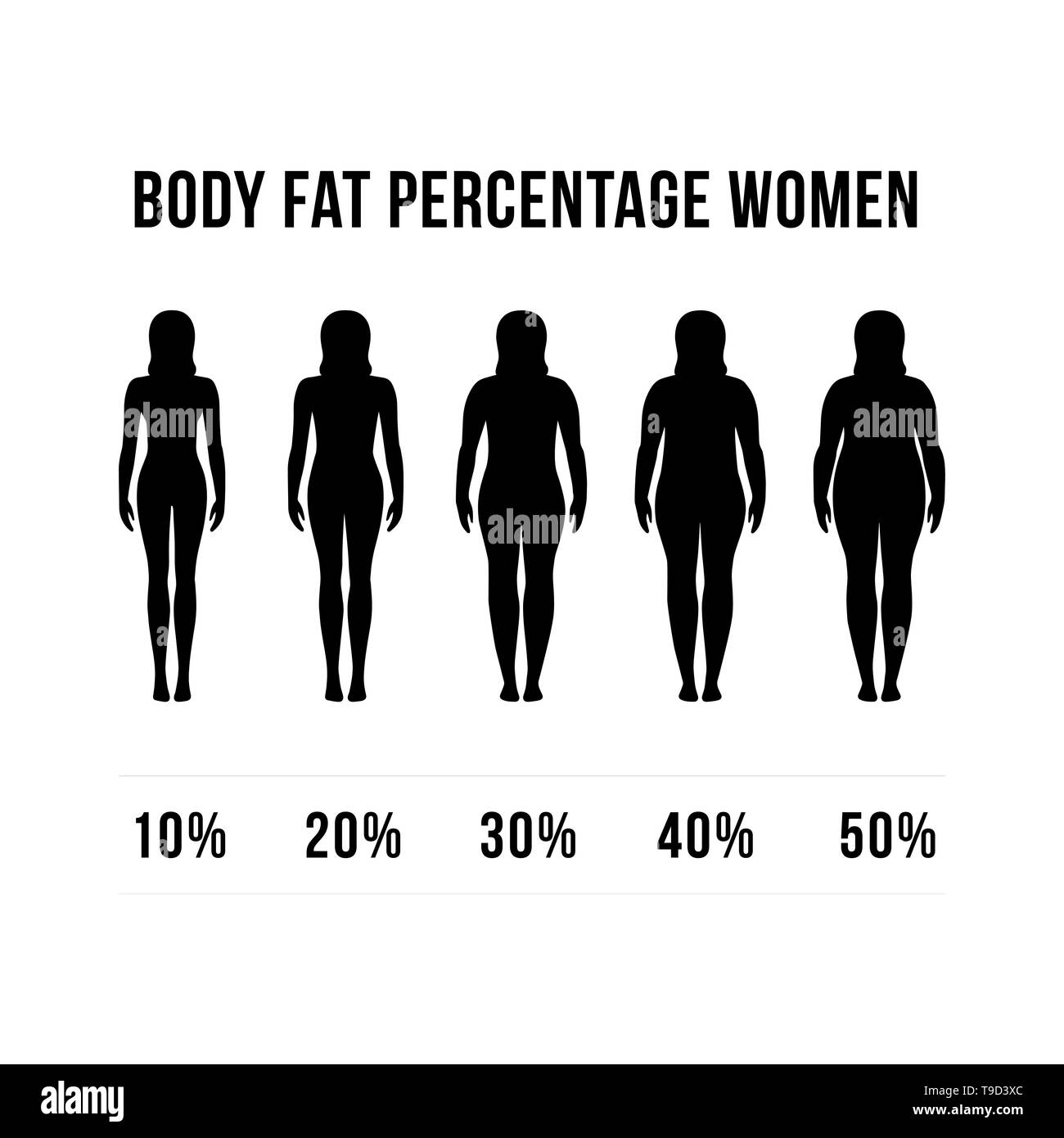 body fat percentage men women designs concept vector. diets and exercises before and after from fat to fitness. - Stock Image