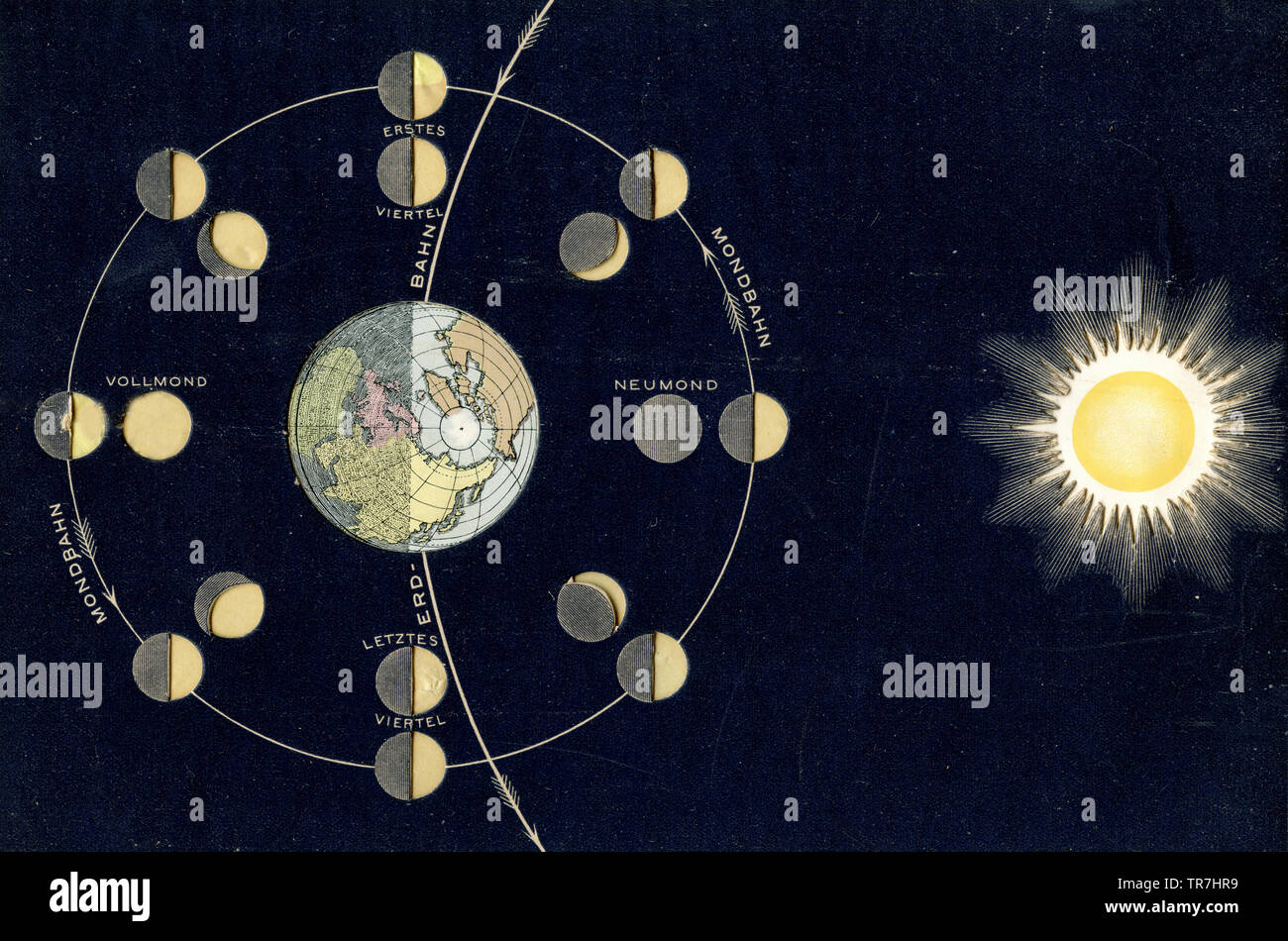 Origin of the moon phases. Supplement to Krämer: Universe and Mankind ,  (popular science book, 1902) - Stock Image