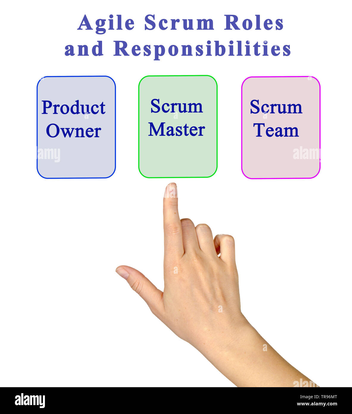 Agile Scrum Roles And Responsibilities - Stock Image