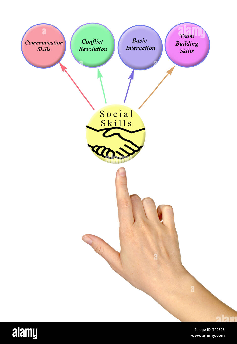 Four Social Skills - Stock Image