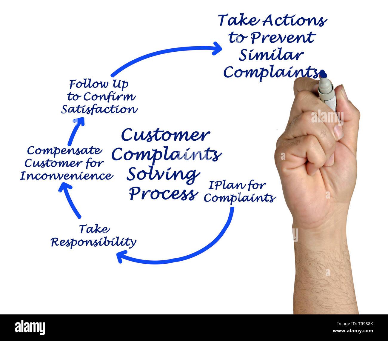 Customer Complaints Solving Process - Stock Image