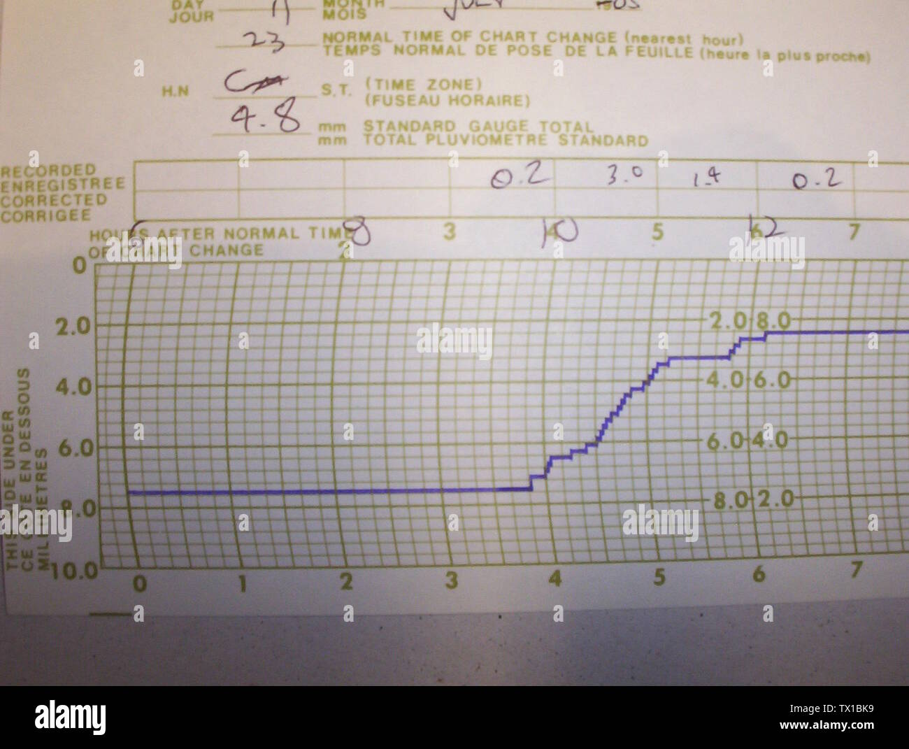 'Close up of a chart used with a tipping bucket rain gauge. Each vertical line is 10 minutes and each horizontal line is 0.4 mm. Each upward step of the ink line is 0.2 mm.; Picture taken 24th July 2005 at Cambridge Bay, Nunavut, Canada.; Picture taken 24th July 2005 at Cambridge Bay, Nunavut, Canada.; ' - Stock Image