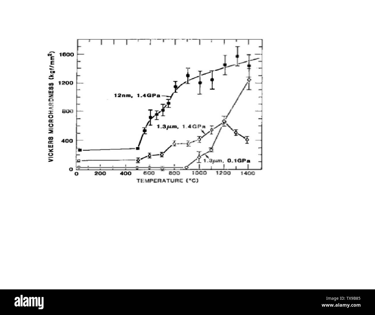 'English: Microhardness of titanium dioxide at 12 nanometers.; April 1995; http://www.annualreviews.org/doi/abs/10.1146/annurev.ms.21.080191.003015; Richard W. Siegel; ' - Stock Image