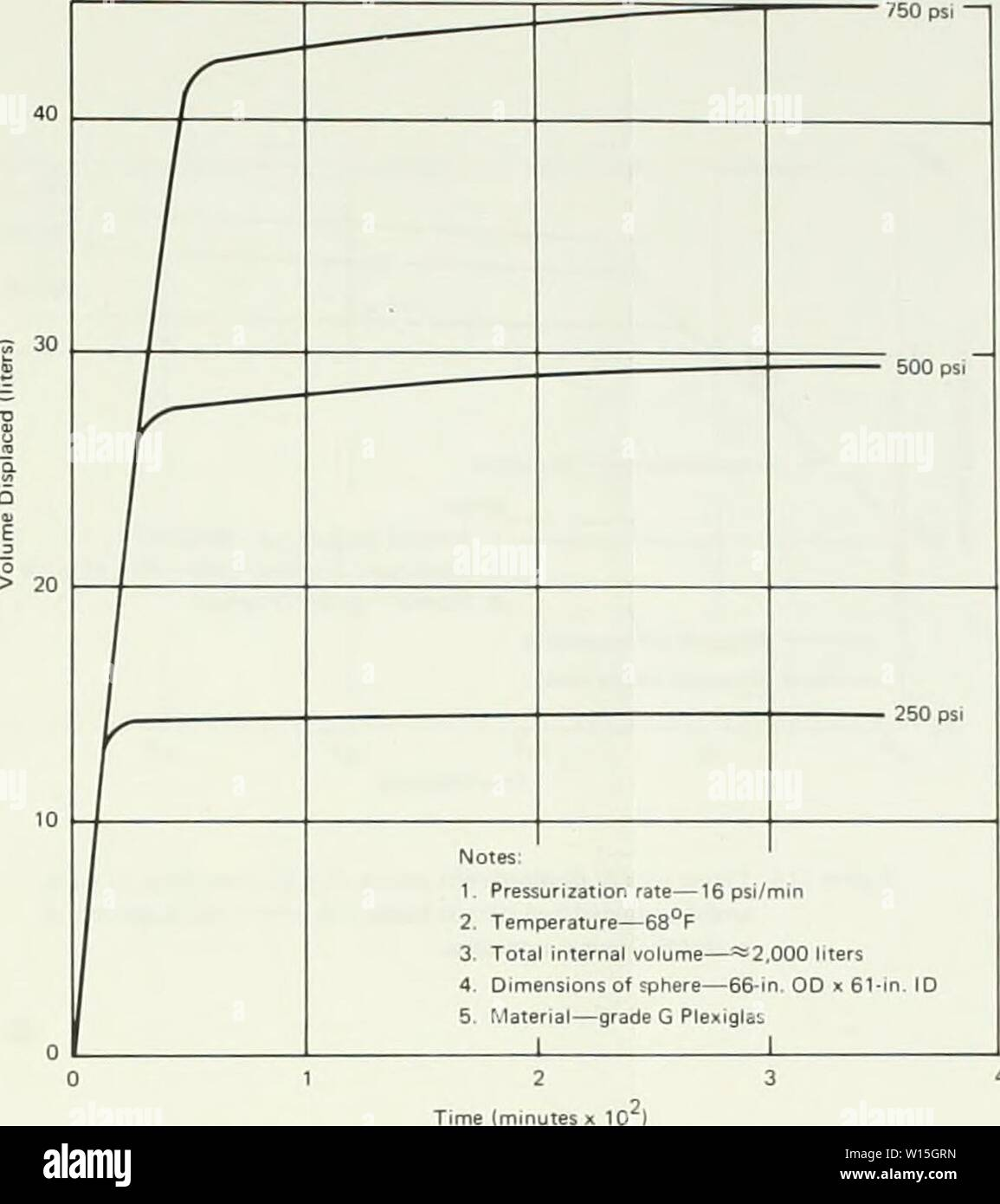 Archive image from page 150 of Development of a spherical