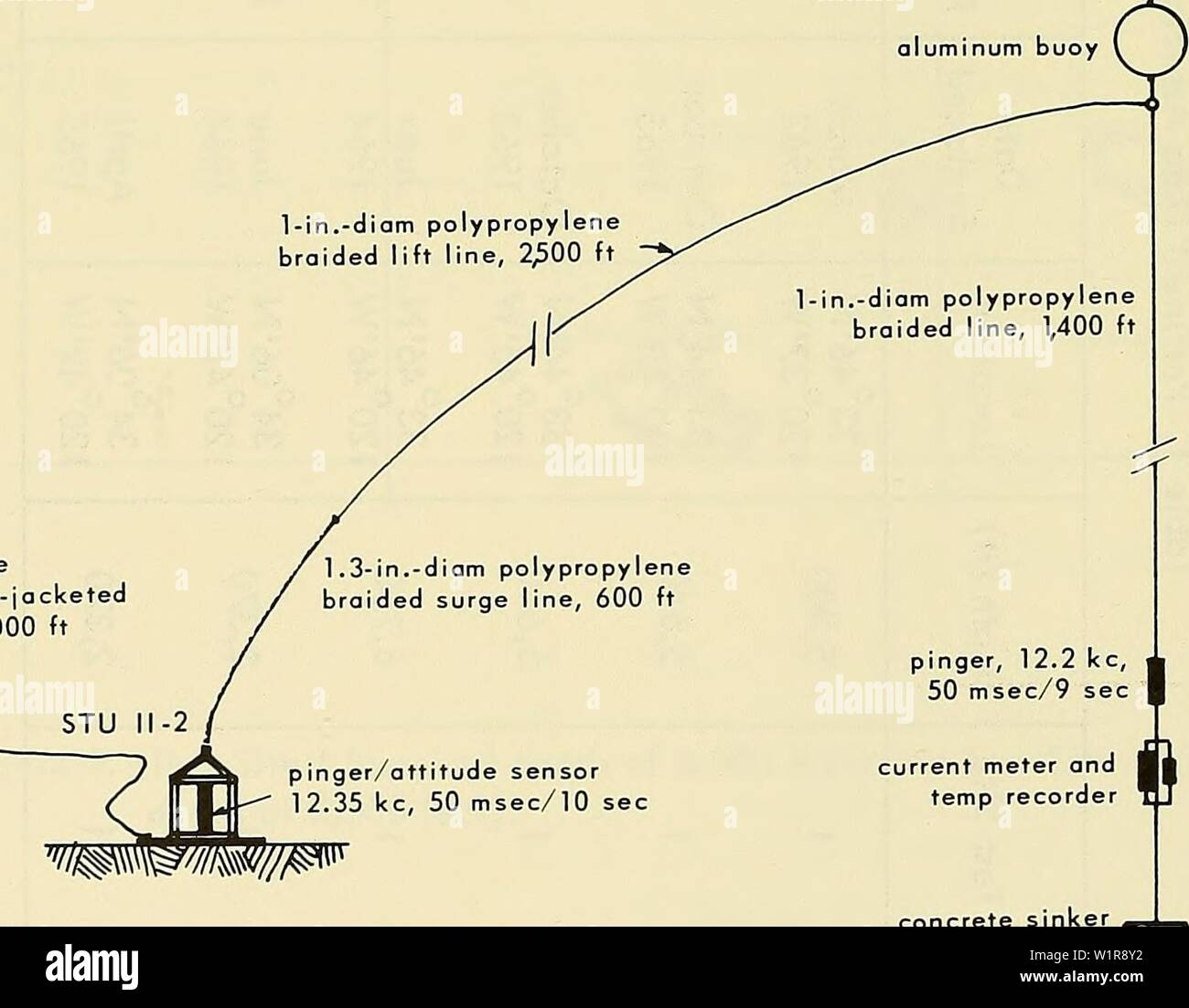 Archive image from page 9 of Deep-ocean biodeterioration of materials (1965). Deep-ocean biodeterioration of materials  deepoceanbiodete06mura Year: 1965 grappling wire (poly ethylene-jacketed wire rope), 6,000 ft wm/nF l-in.-diam polypropylene braided lift line, 2,500 ft aluminum buoy ( ) hooks ' 5/16-in.-diam stainless steel wire, 300 ft pinger, 12.1 kc, ft 50 msec/11 sec I 5/16-in.-diam stainless steel wire, 400 ft T 240 ft 1 aluminum buoy    concrete sinker Figure 2. STL) 11-2 Complex as designed. - Stock Image