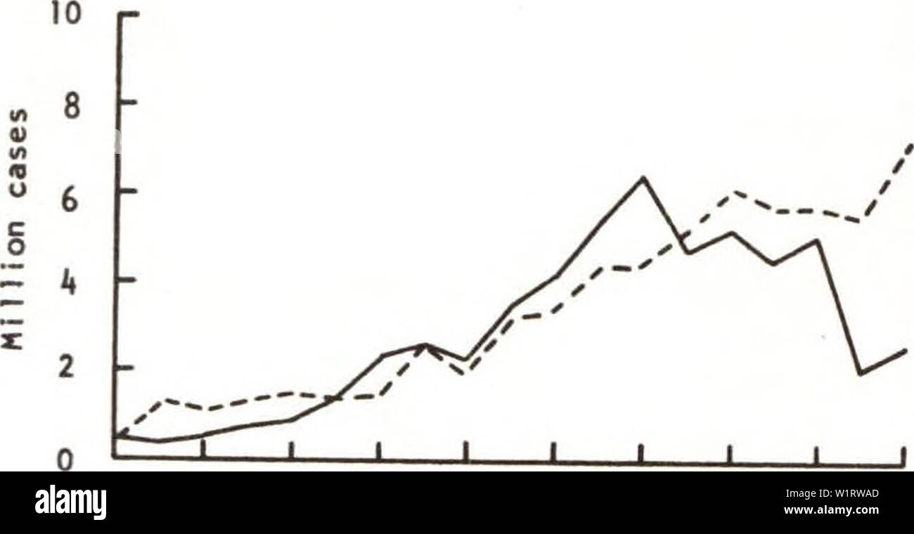 Archive image from page 79 of The demand for selected deciduous. The demand for selected deciduous tree fruits with implications for alternative 1980 production levels  demandforselecte309kipe Year: 1970 J 1_ J 1 1 I I 1950 52 54 56 58 60 62 6 66 68 Crop year 5 - 0 -I 1 1 I I I J I 1950 52 54 56 58 60 62 6 66 68 Crop year Exports (24) Stock change - Stock Image