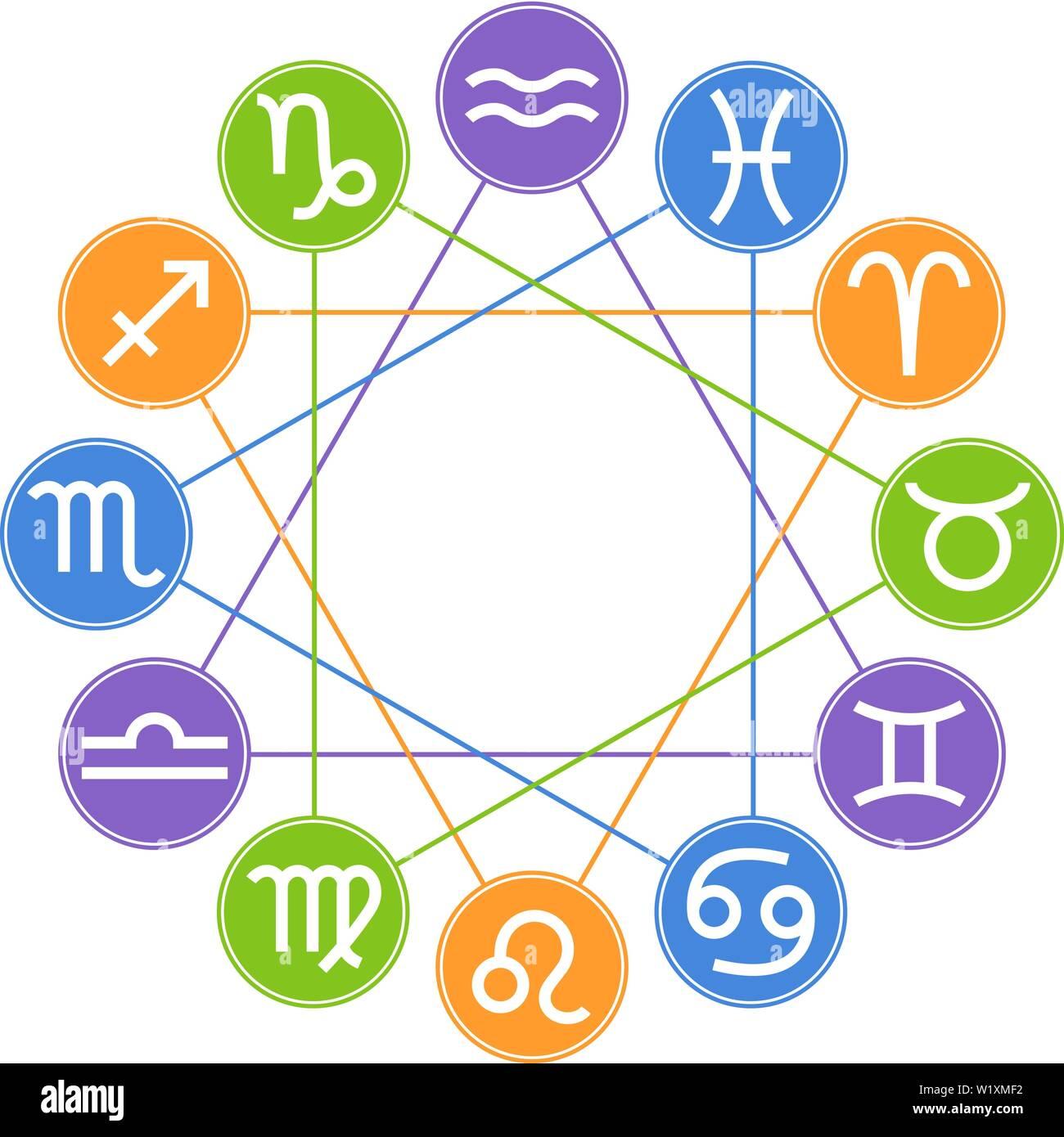 Circle Zodiac Signs  Zodiac Element  Horoscope signs: Leo
