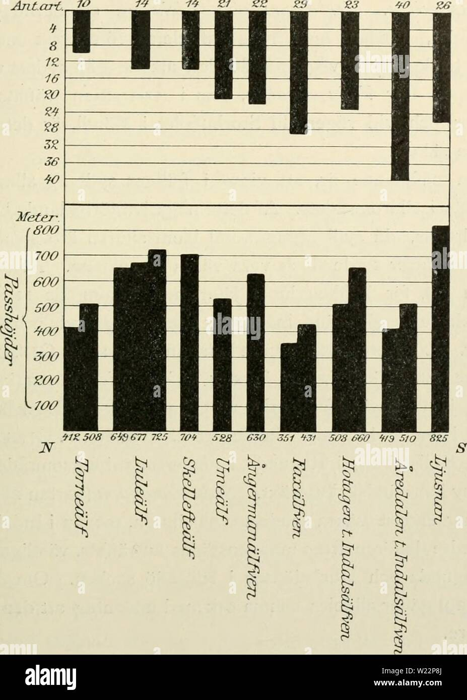 Archive image from page 104 of Den norrländska florans  geografiska. Den norrländska florans : geografiska fördelning och invandringshistoria ; med särskild hänsyn till dess sydskandinaviskar arter  dennorrlndskaf00ande Year: 1912  SYDBERGENS FLORA OCH VEGETATION 87 håller emellertid icke färre än 24 arter, och ytterligare 7 sydskandina- viska arter äro på andra lokaler ä Frösön anträfifade. Öfverhufvudtaget äro, som i kap. 2 närmare utvecklats, förutsättningarna för de mera värme- fordrande arternas trifsel här helt andra än inom fjällen och i urbergsom- rådets skossland.    Fig. 15. Diagram, Stock Photo