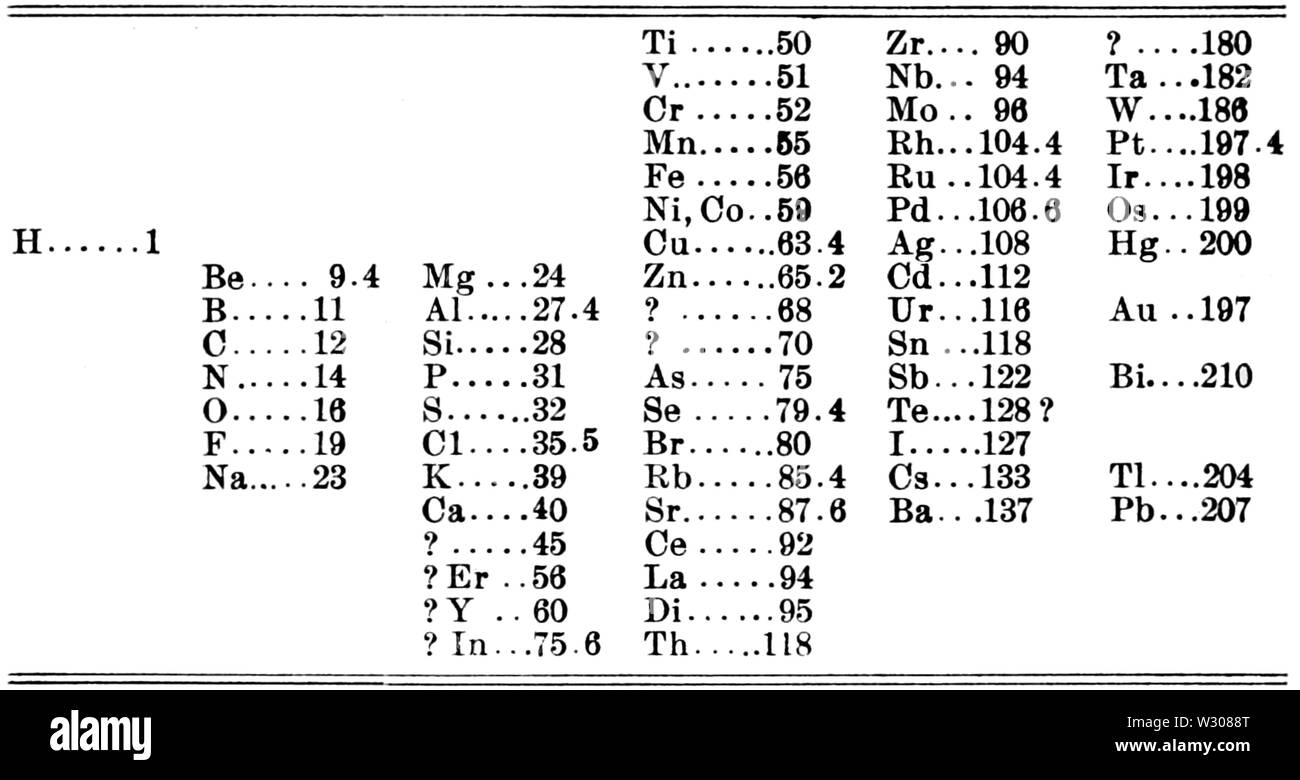 PSM V59 D169 Mendeleyev first periodic table 1809 Stock Photo