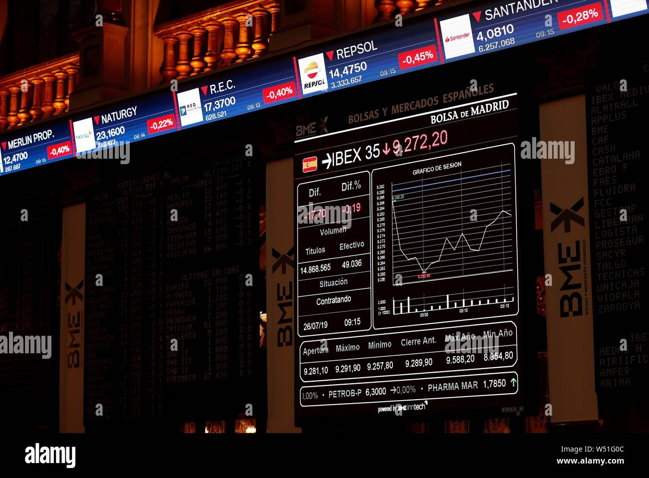 Madrid, Spain  26th July, 2019  A screen displays a chart with the