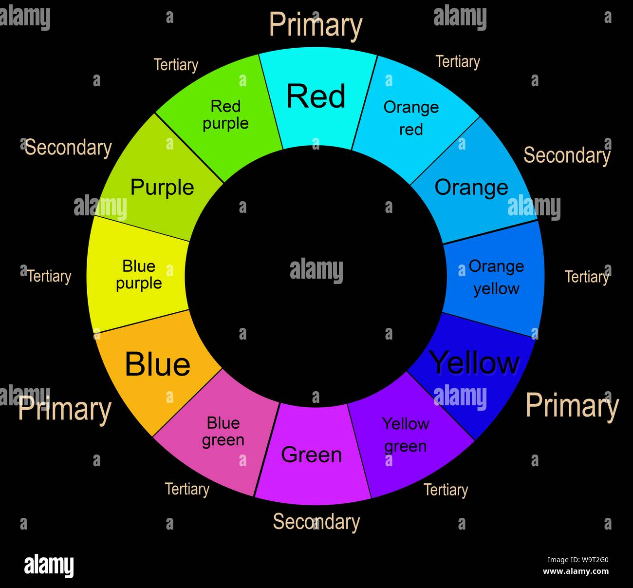 Colour Wheel With Primary Secondary And Tertiary Colours Stock Photo Alamy