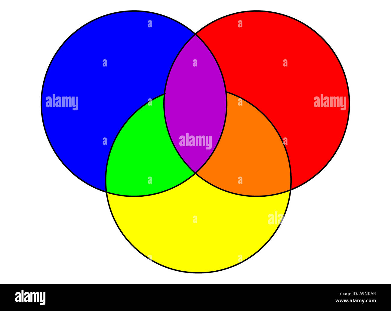 Image Of A Color Wheel With The Three Primary Colors Red Yellow And Blue Overlapping To Show Blended Areas Purple Orange