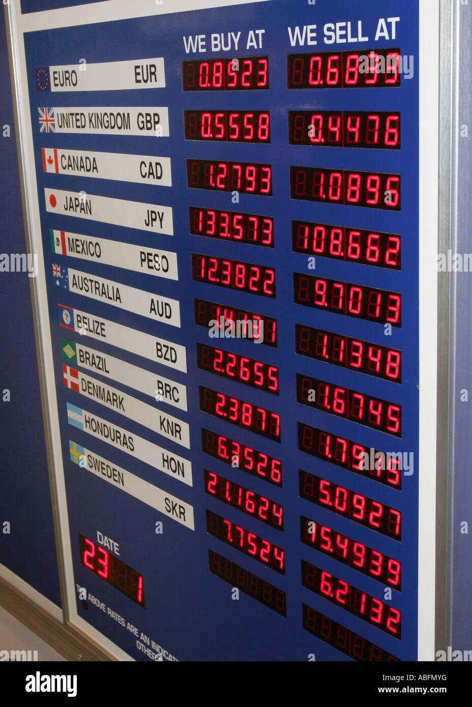 Mumbai airport forex rates