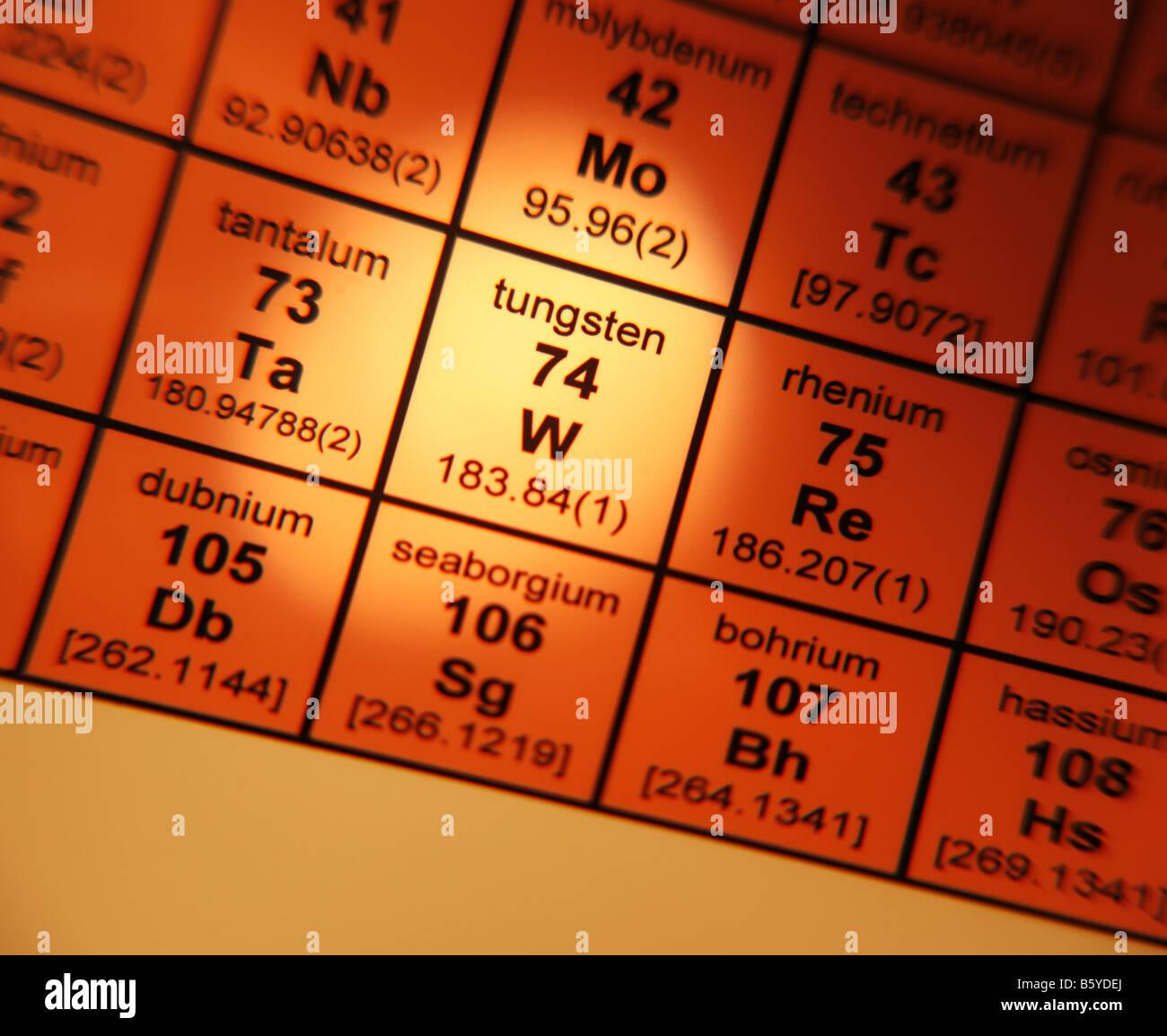 Periodic table tungsten choice image periodic table images symbol for tungsten on periodic table image collections periodic symbol for tungsten on periodic table image gamestrikefo Choice Image