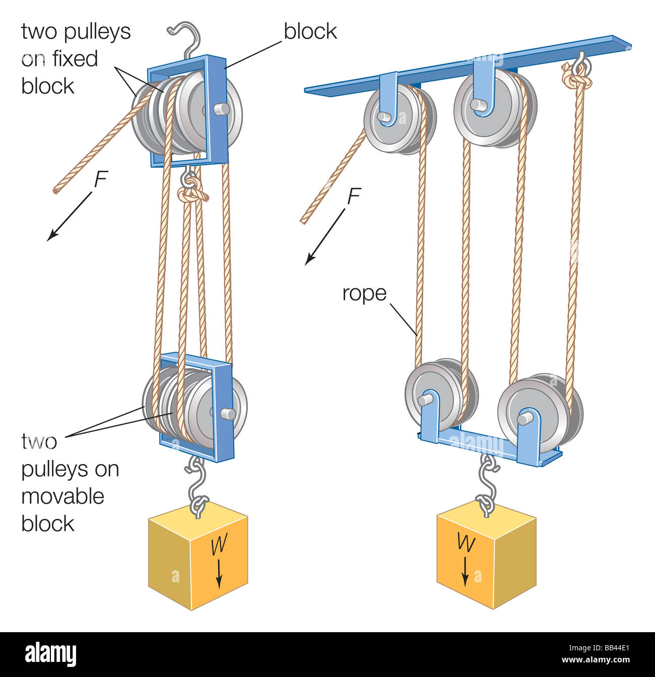 Examples Of Block And Tackle Pulleys : A block and tackle combination of rope or cable