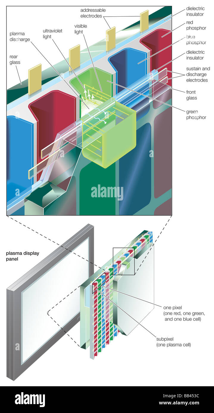 Cross section of a flat panel plasma display for wide screen stock cross section of a flat panel plasma display for wide screen high definition colour television ccuart Choice Image