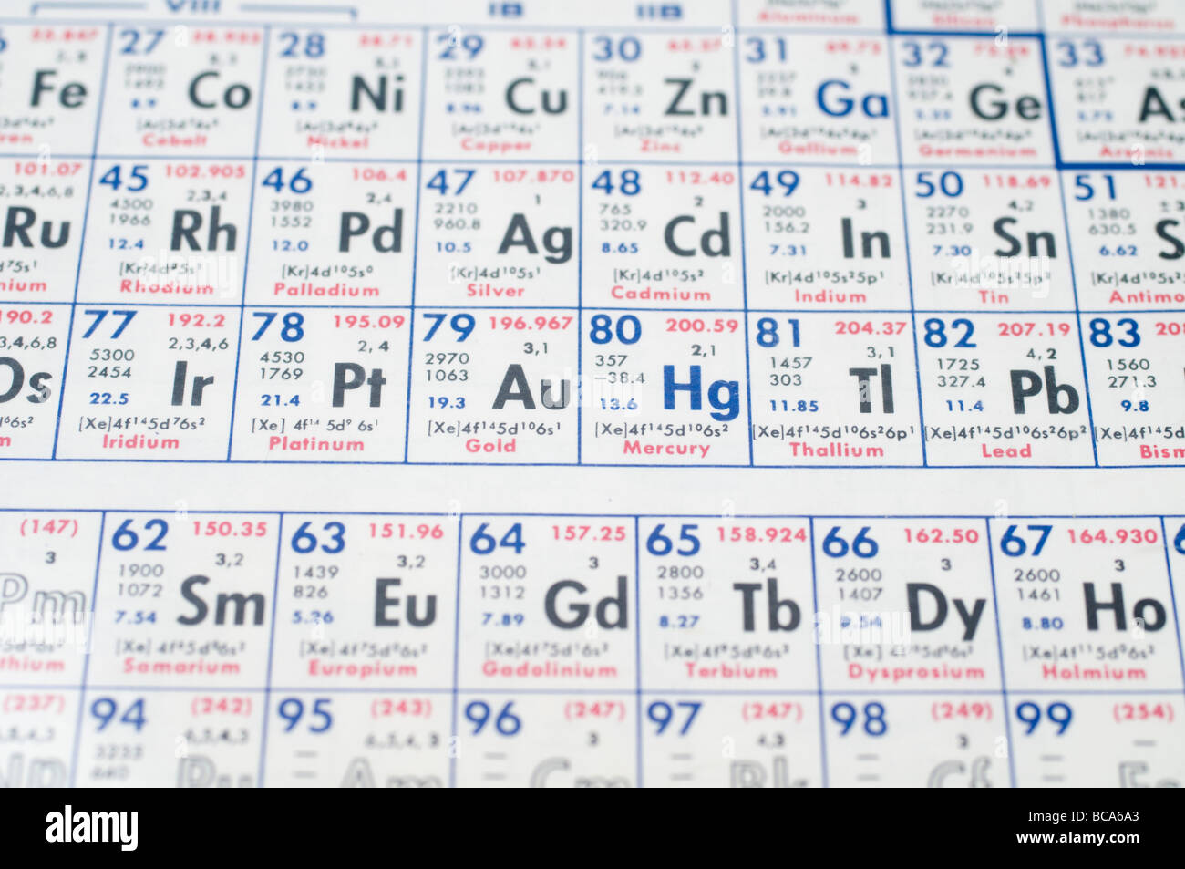 Chemical periodic table selective focus the periodic table shows chemical periodic table selective focus the periodic table shows the chemical elements ordered by atomic number gamestrikefo Image collections
