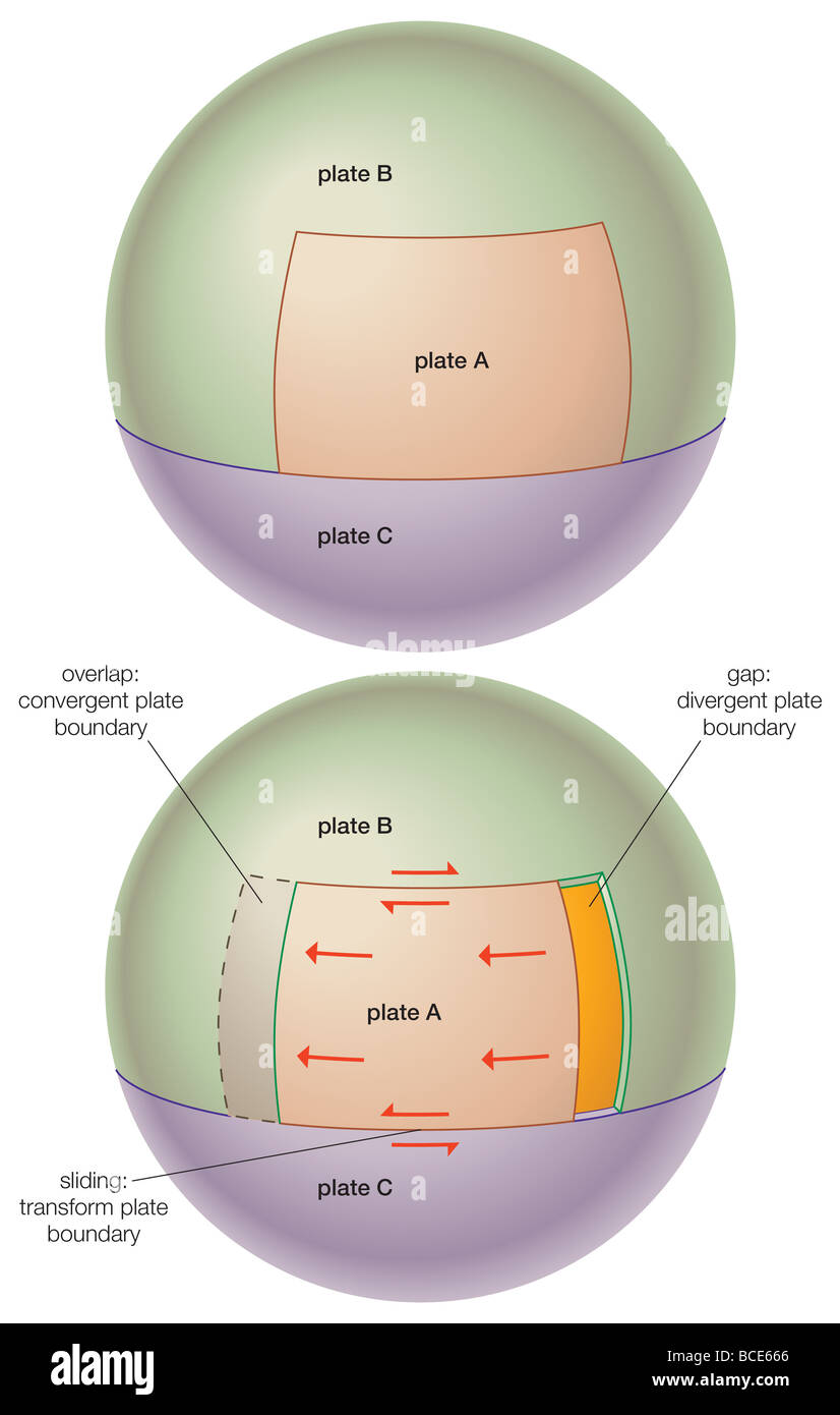 Theoretical diagram showing the effects of an advancing tectonic theoretical diagram showing the effects of an advancing tectonic plate on other adjacent but stationary pooptronica