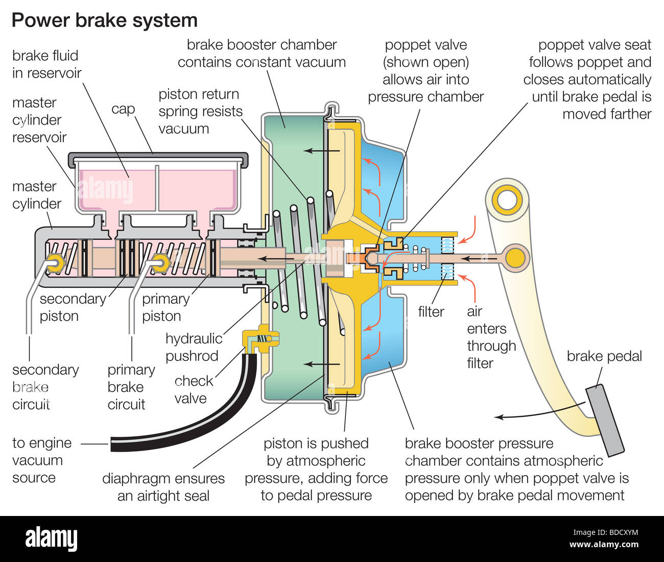 Power Brake System Stock Photo  Royalty Free Image  25485480