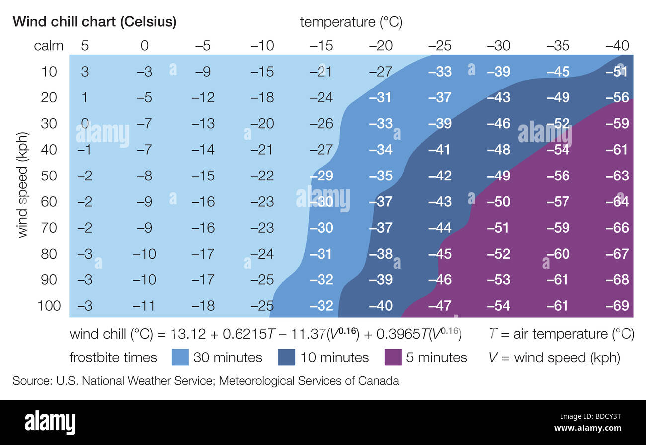 Celsius Wind Chill Chart