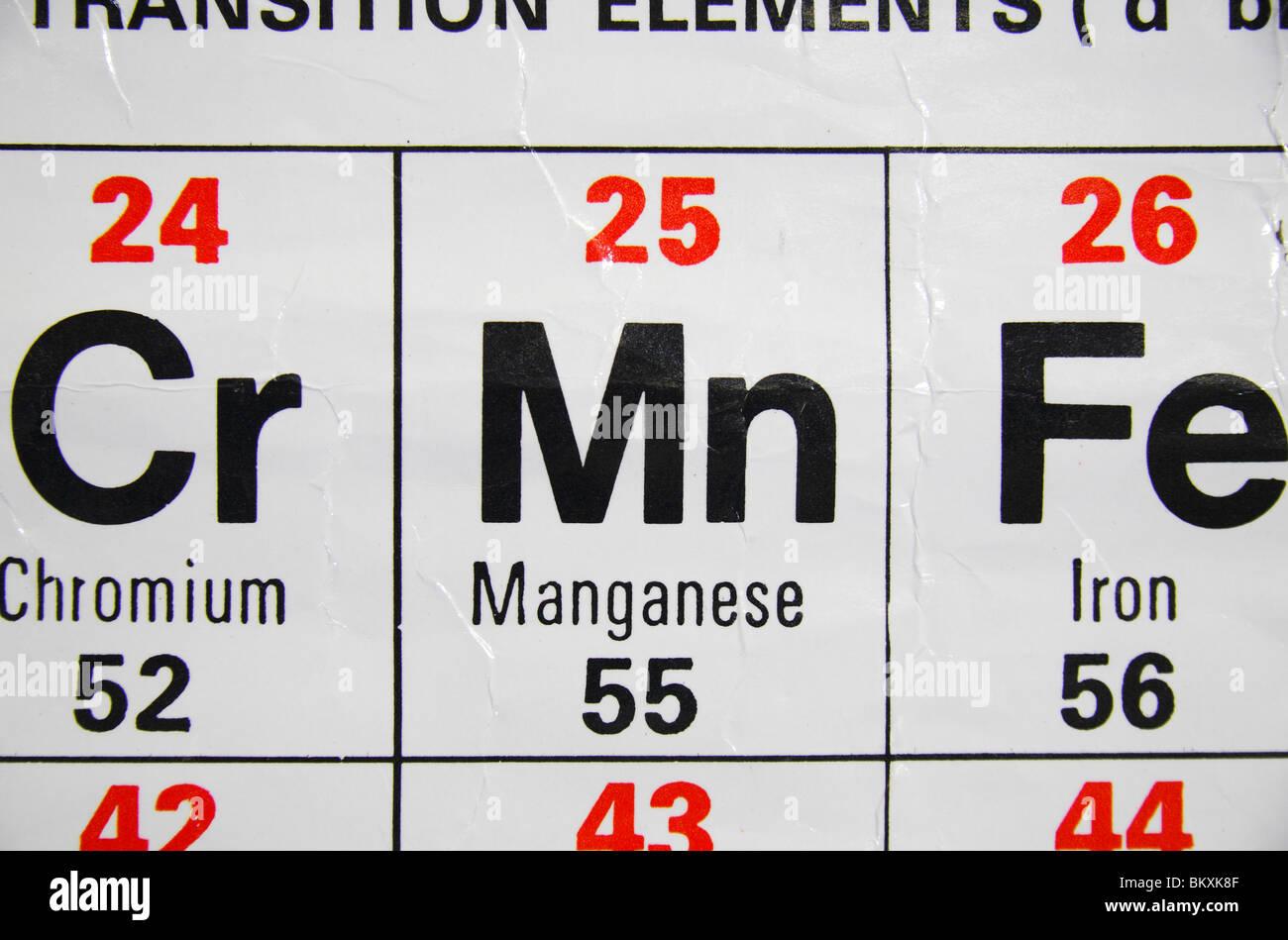 Chromium on periodic table gallery periodic table images manganese on periodic table choice image periodic table images close up view of a standard uk gamestrikefo Choice Image