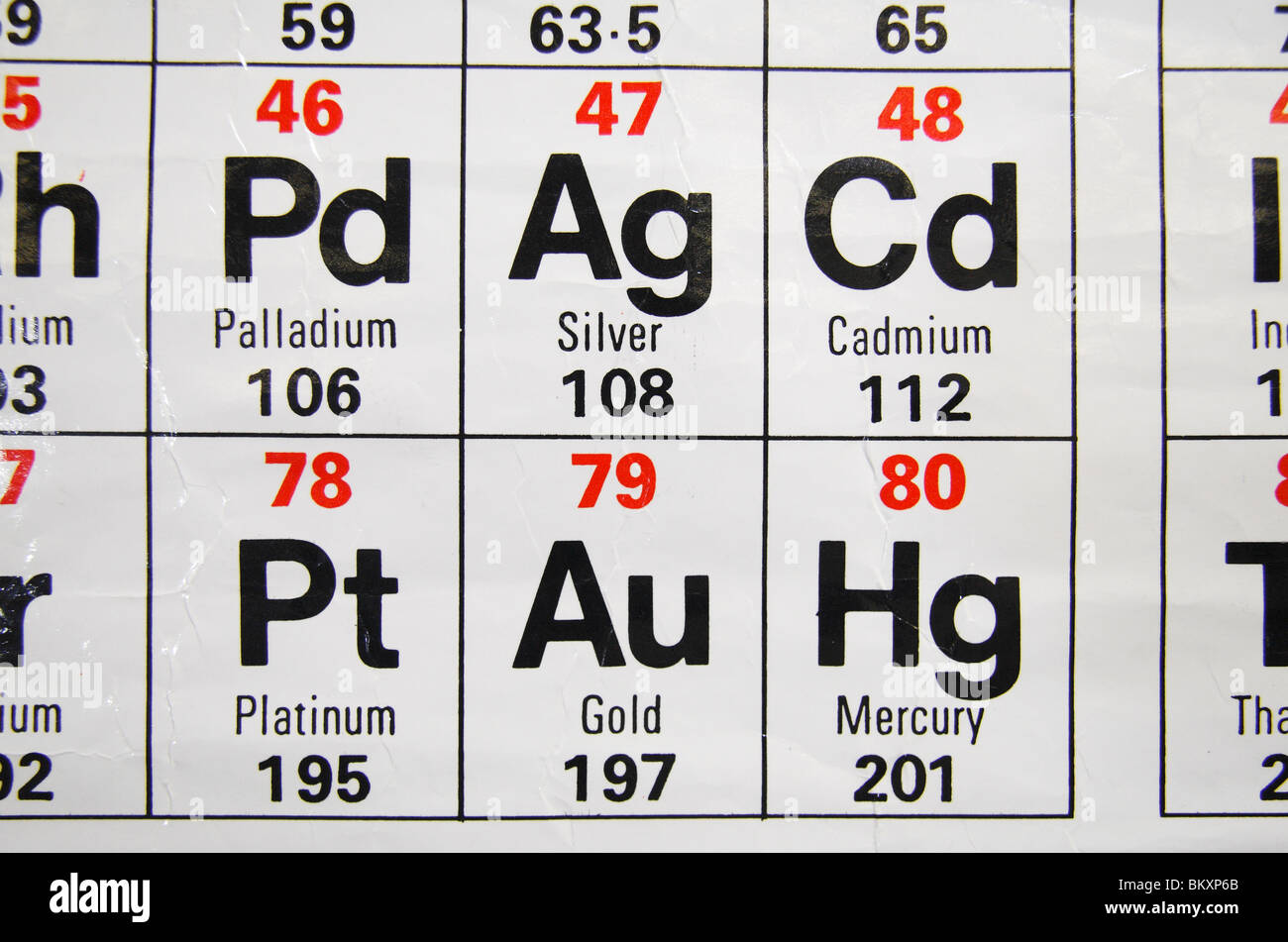Platinum periodic table choice image periodic table images close up view of a standard uk high school periodic table close up view of a gamestrikefo Choice Image