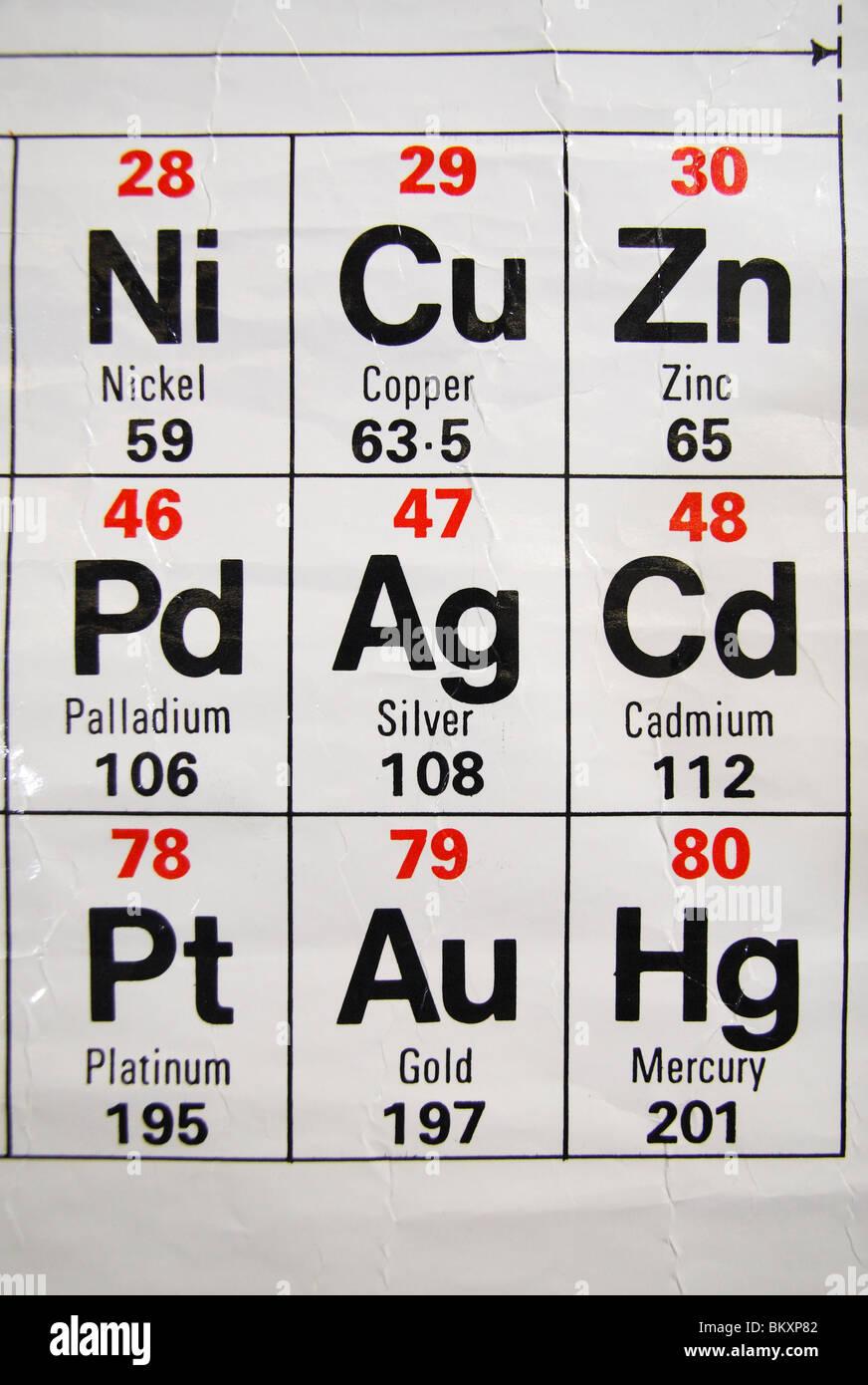 Close up view of a standard uk high school periodic table stock close up view of a standard uk high school periodic table gamestrikefo Choice Image