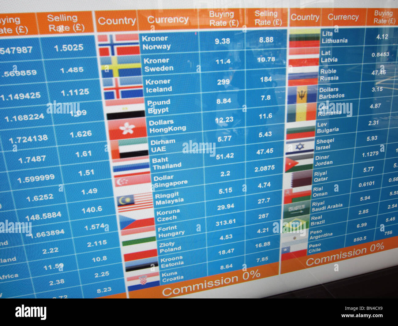 Live forex currency rates