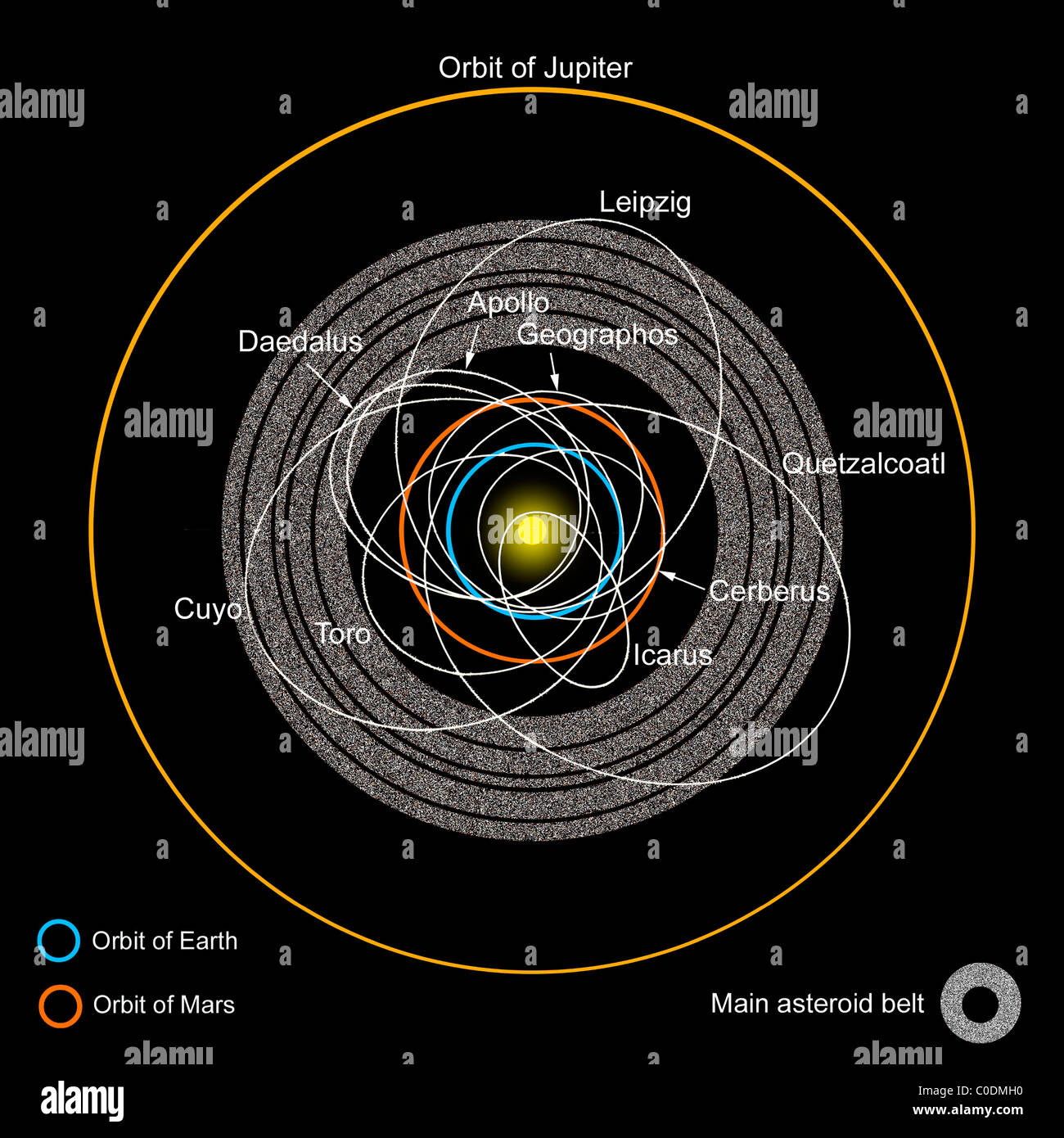 A diagram of the asteroid belt with Earth-crossing ...