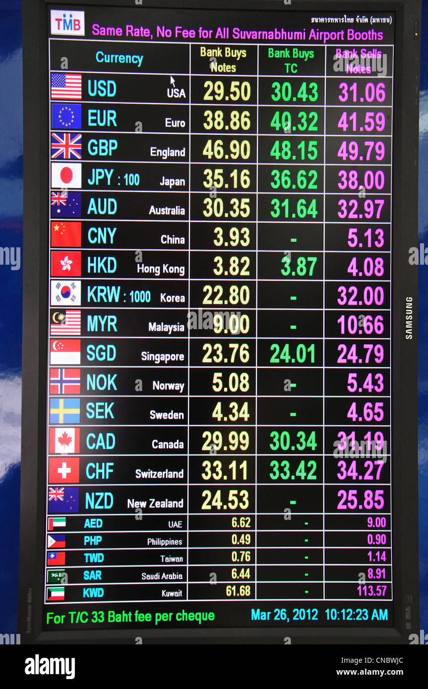 International forex exchange rates