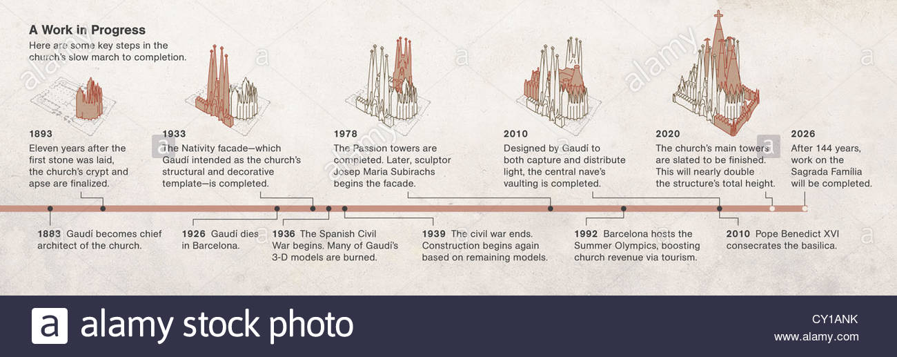 Timeline Of The Construction Of The Sagrada Familia Church To Its