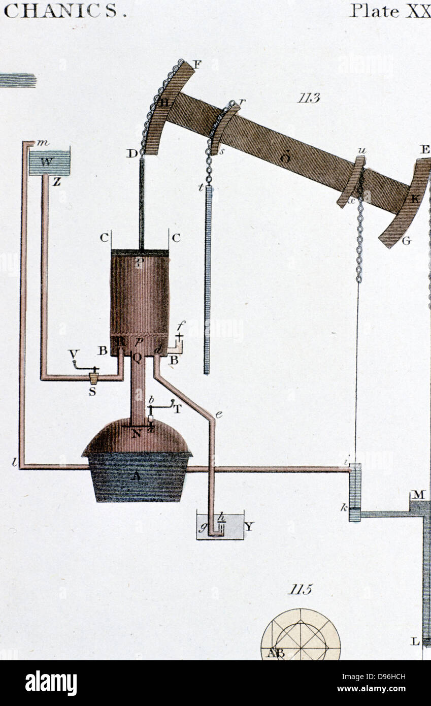 Steam Power Industrial Revolution Photos Steam Power – Labeled Diagram Of A Steam Engine