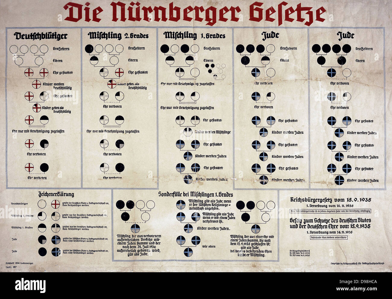 Chart from Nazi Germany explaining the Nuremberg Laws of 1935 ...