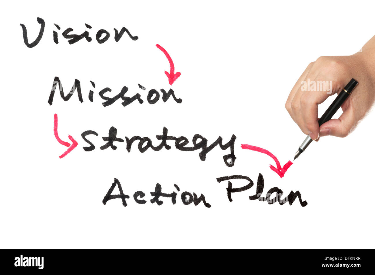 vision and strategy to achieve vision Strategic planning: clarifying the mission, vision and values this is the first step in starting a strategic plan for your business whether your organization is 100 years old or just beginning, this is the first step in strategic plan development.