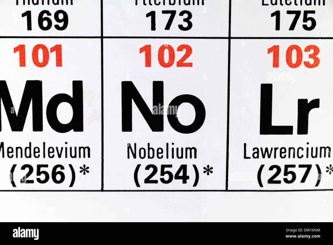 Nobelium no as it appears on the periodic table stock photo nobelium no as it appears on the periodic table buycottarizona