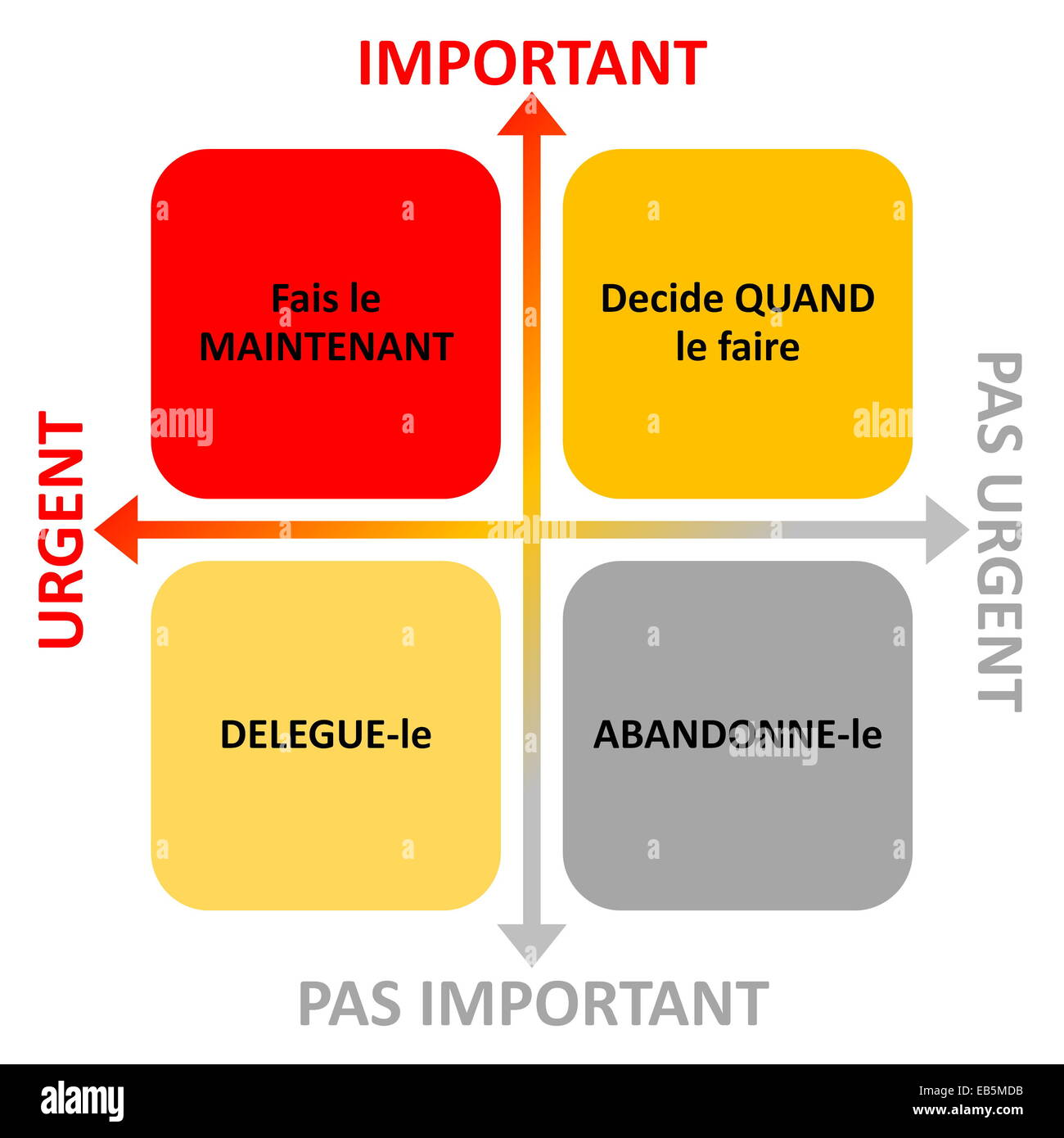 French Time Management Diagram With Arrows For Importance