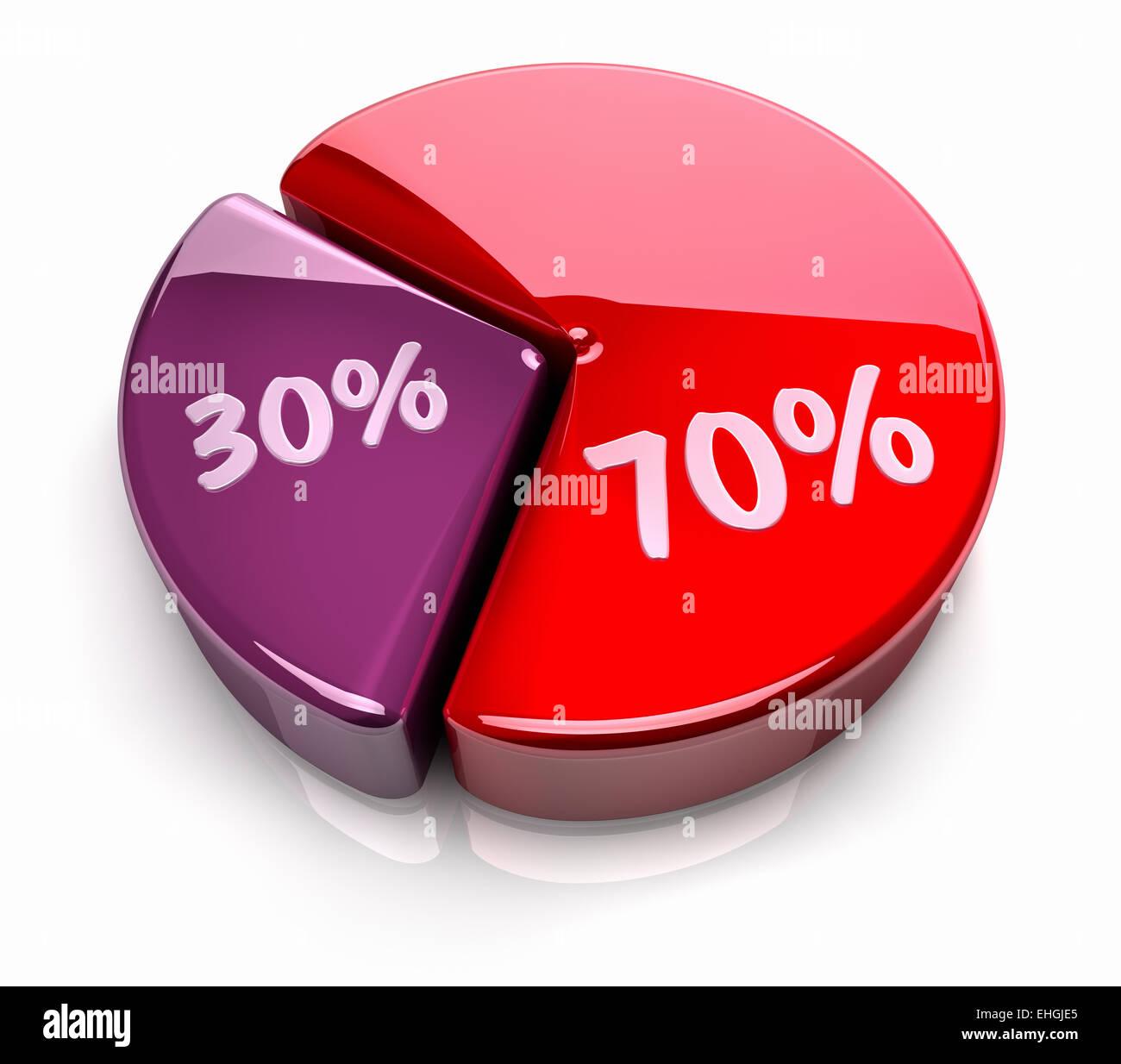 Pie chart 70 30 percent stock photo 79656365 alamy pie chart 70 30 percent nvjuhfo Choice Image