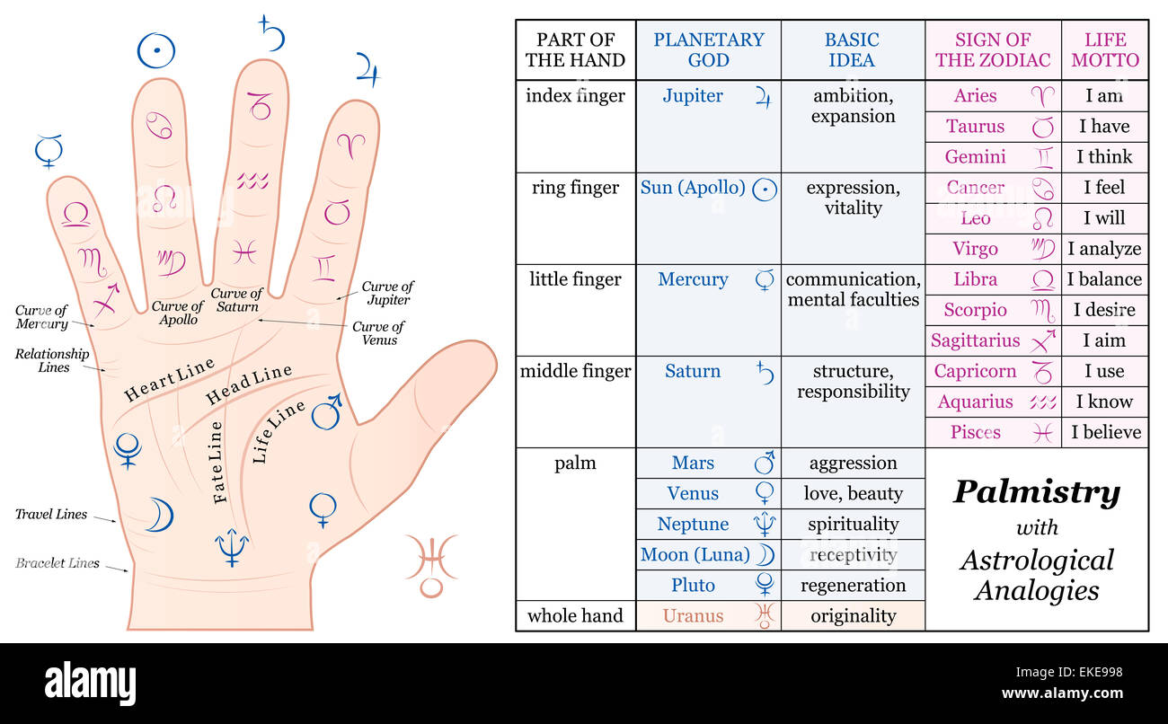 Palmistry astrology analogy chart planetary gods and zodiac palmistry astrology analogy chart planetary gods and zodiac signs along with their basic ideas and life mottoes nvjuhfo Gallery