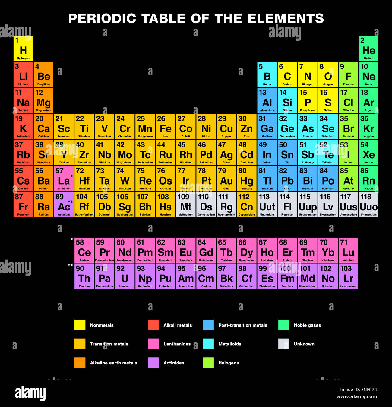 Periodic table of the elements english labeling stock photo periodic table of the elements english labeling gamestrikefo Images