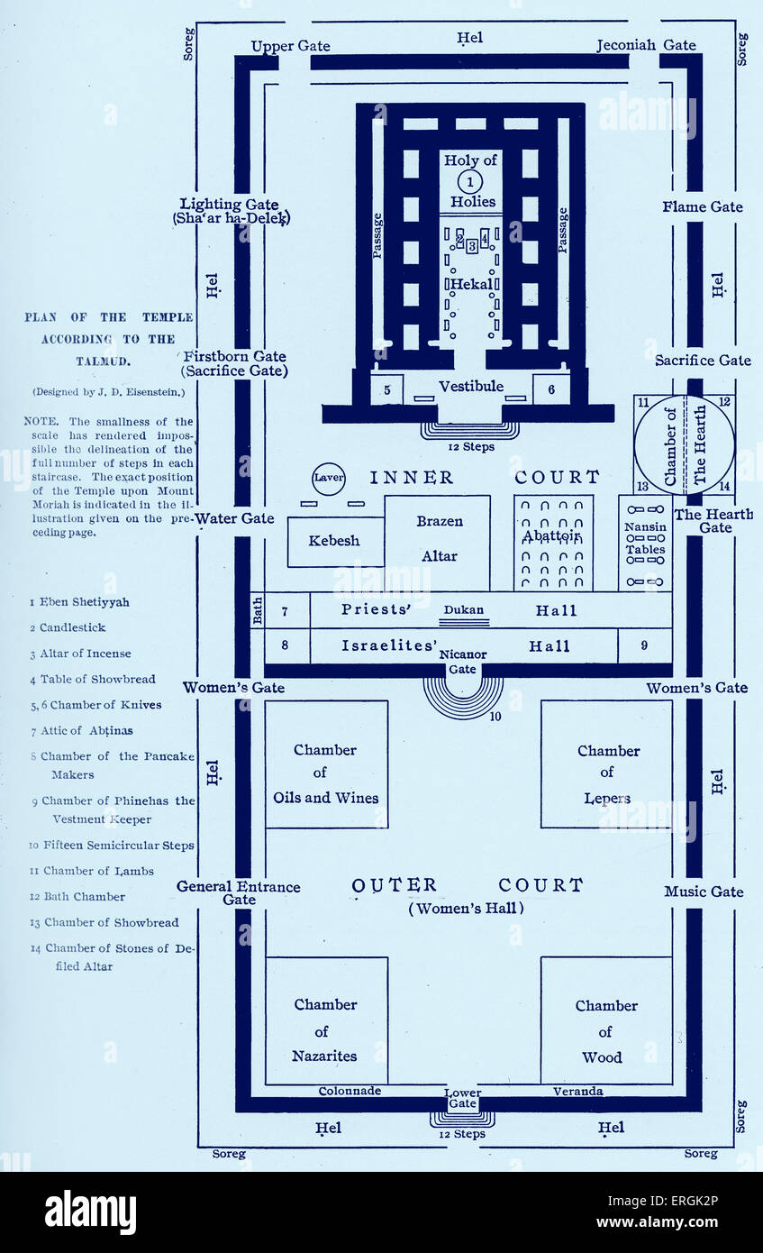 the temple jerusalem plan of the temple according to the talmud stock photo the temple jerusalem plan of the temple according to the talmud and reconstructed by jd eisentstein herod s temple