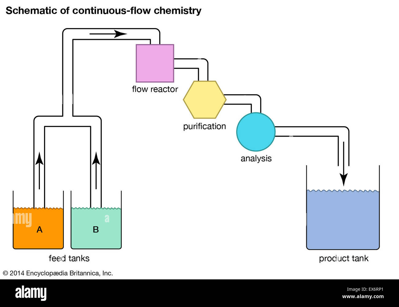 Schematic of continuous flow chemistry stock photo royalty free schematic of continuous flow chemistry pooptronica